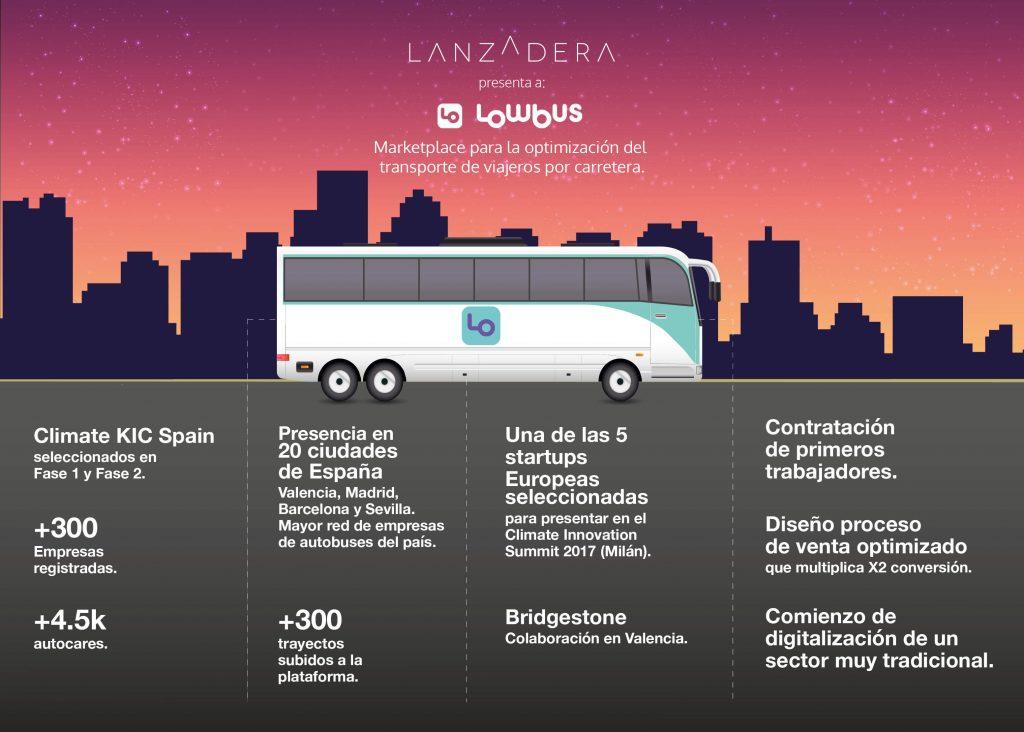 Digitalización del sector autobuses - Lanzadera