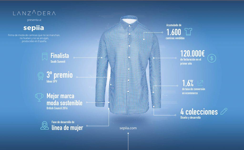 Innovación en el sector de la moda